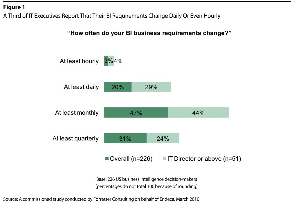 Is it time to add Agile BI capabilities? 10 questions for CIOs (Part 1)