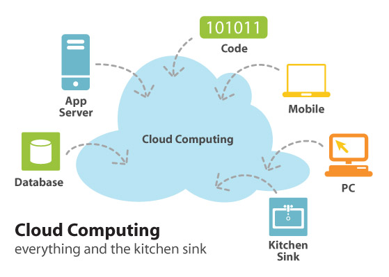 The Cloud: A Storm of Confusion