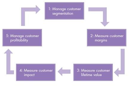create customer value