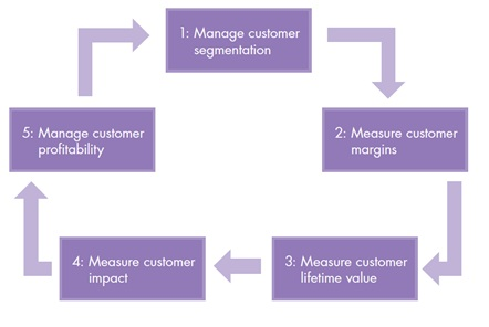 How to create and derive more value from customers – A comprehensive example