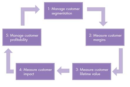 Value creation: 5 steps to customer value management (part 2)