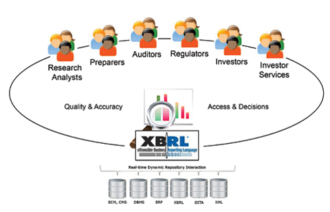 Three Things You Need to Know About XBRL