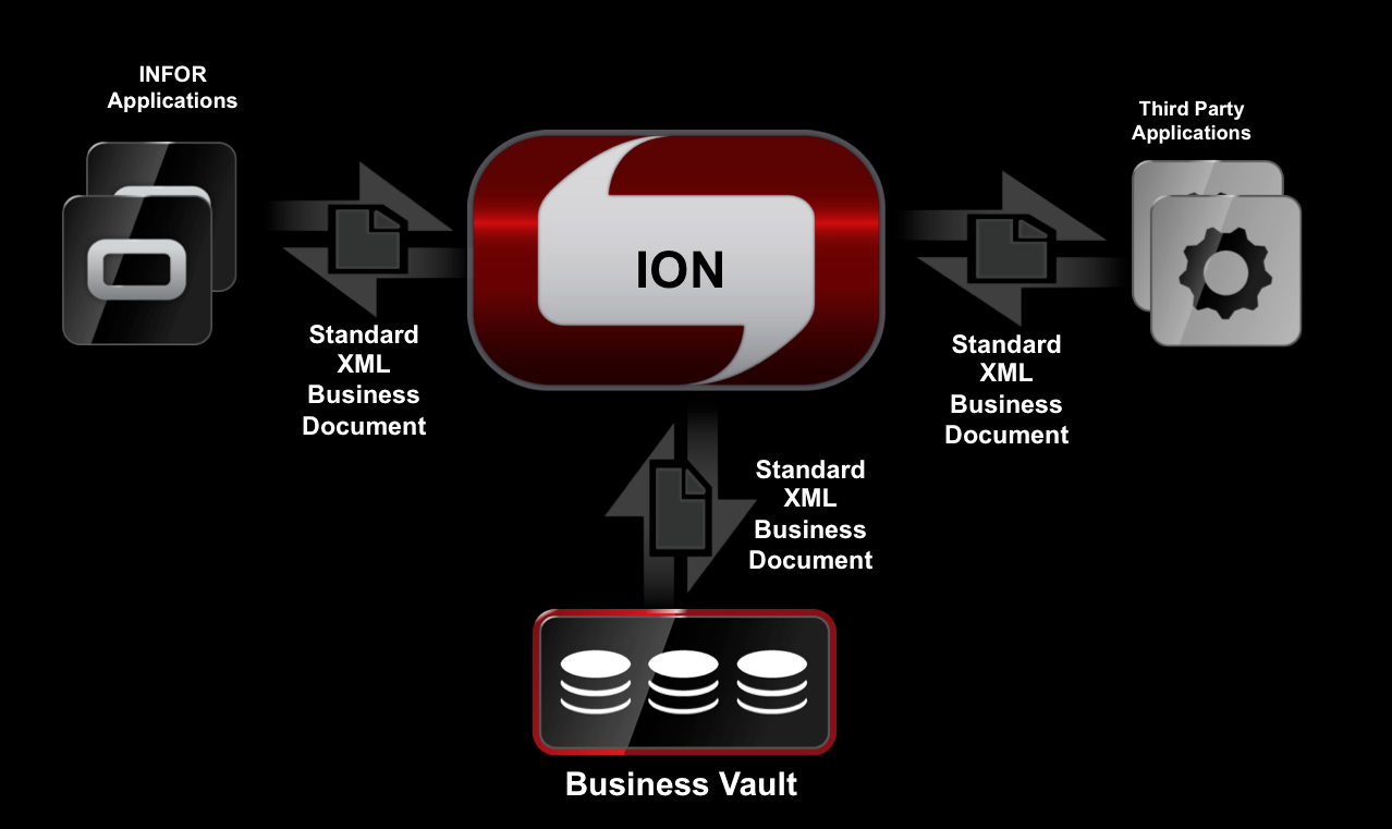 Infor Announces Packaged ION Integration to Third-Party Applications