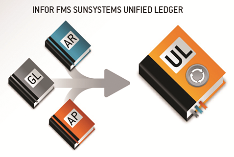 unified ledger sunsystems infor trg international