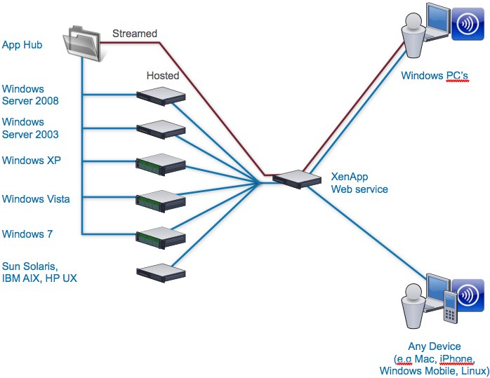 Addressing the challenges of application and desktop virtualization (part 1)