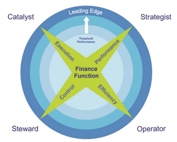4 vai trò mới của các CFO trong kỷ nguyên mới_Viện IBM