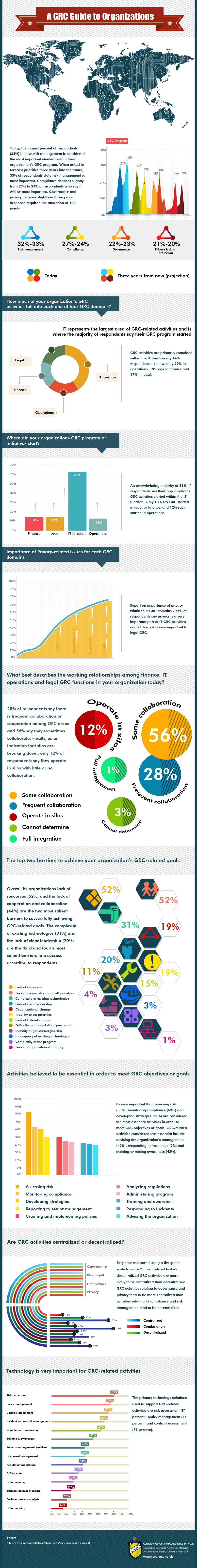 Infographics – A GRC Guide (Governance, Risk and Compliance) to Organizations