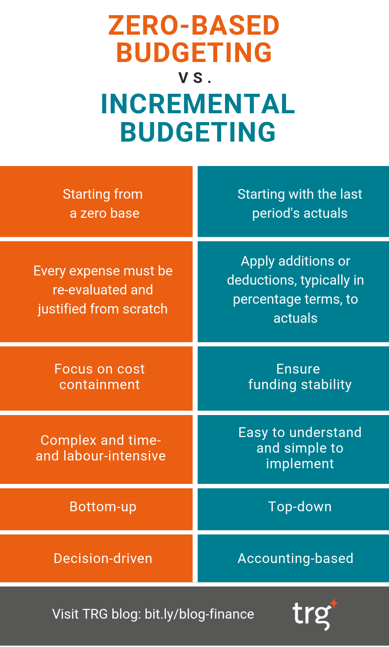 [infographic] what are the differences between zero based budgeting and incremental budgeting