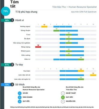 Bảng đánh giá hành vi ứng viên