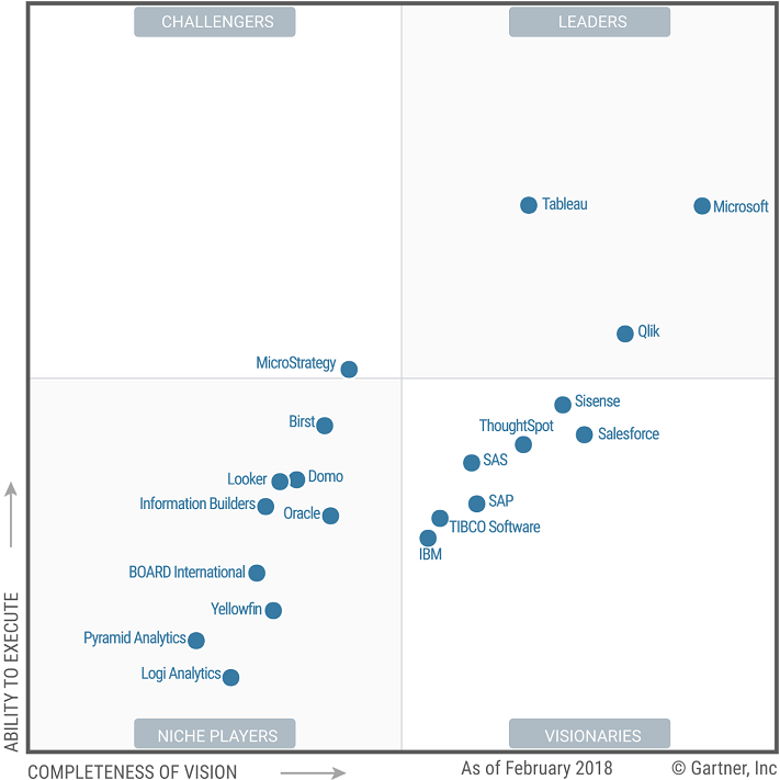The Outlook of Analytics and Business Intelligence Vendors in 2018
