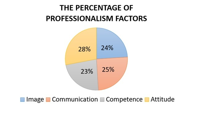 TRG Talk Talent: What's Your Perception on Professionalism?