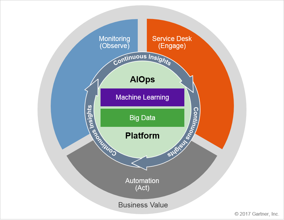 Introduction to AIOps and Why It Matters