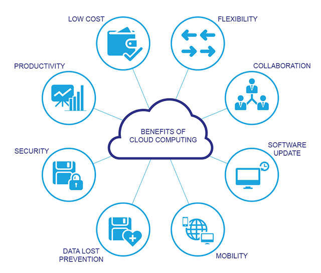 5 ways that cloud solutions power business agility
