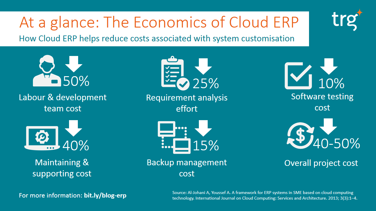 The economics of Cloud ERP at a glance