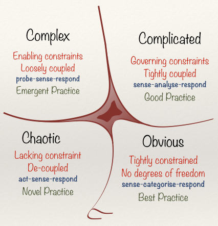 Figure: the Cynefin framework