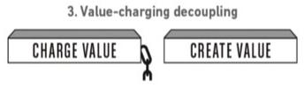 value-charging-decoupling
