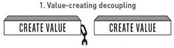 value-creating-decoupling