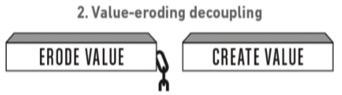 value-eroding-decoupling