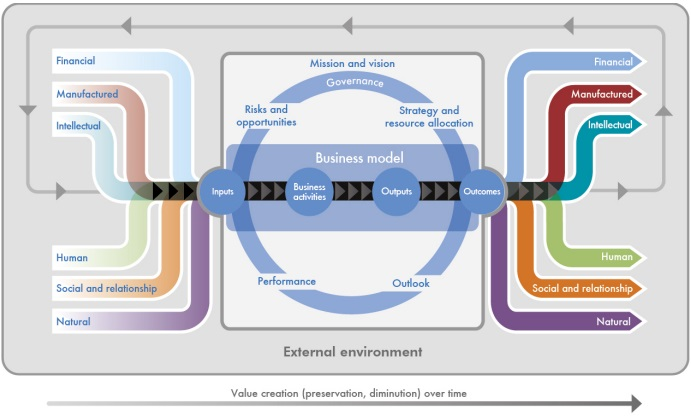 Integrated reporting the value creation process