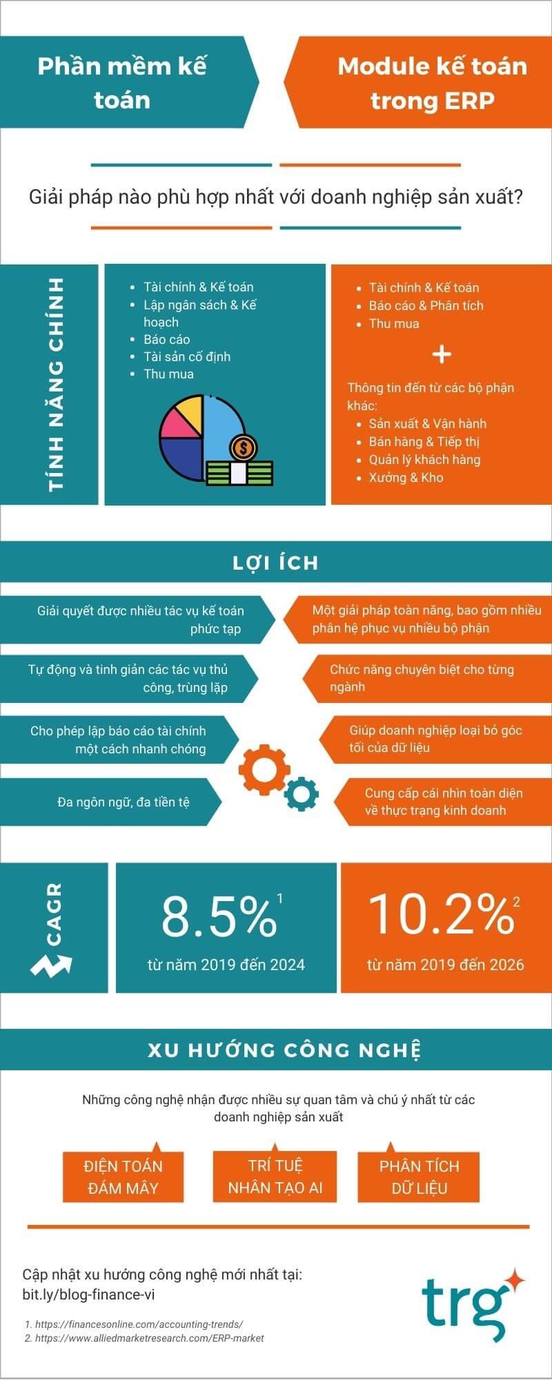 DN sản xuất nên lựa chọn phần mềm kế toán độc lập hay ERP?