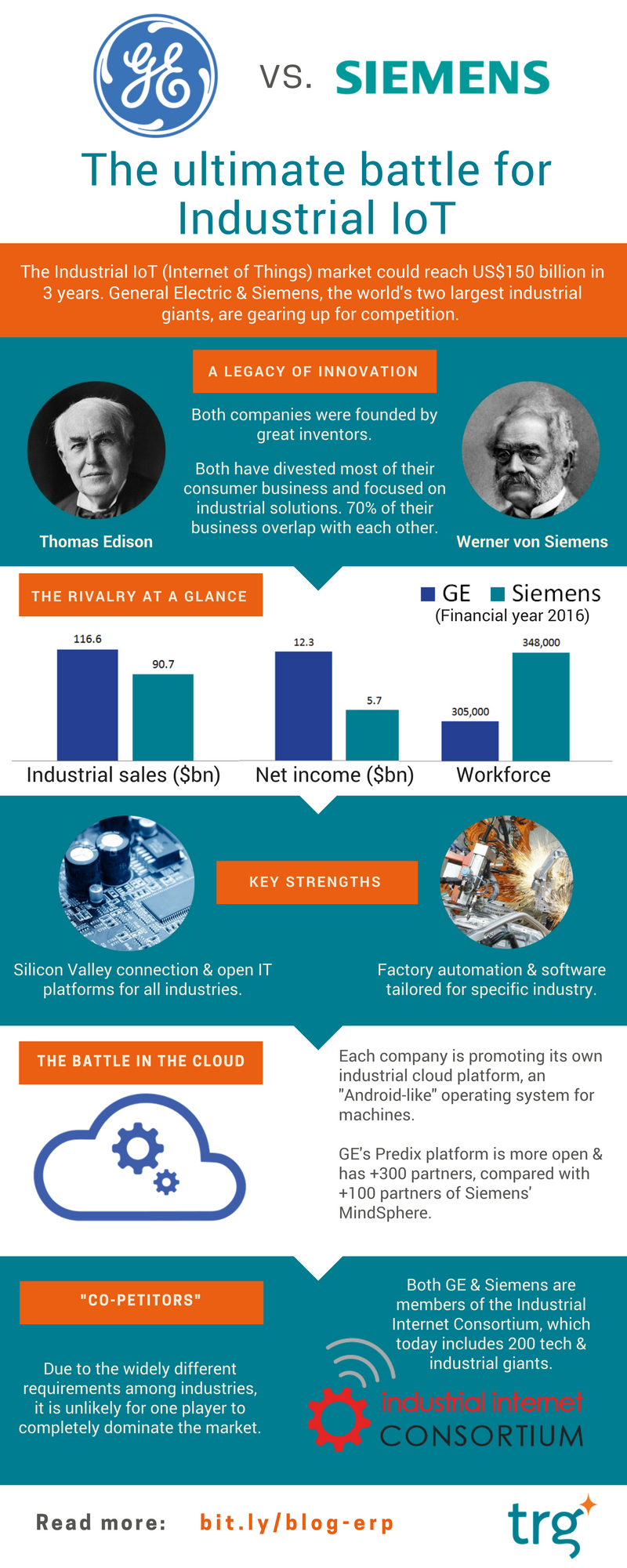 GE vs. Siemens - the battle for Industrial Internet of Things
