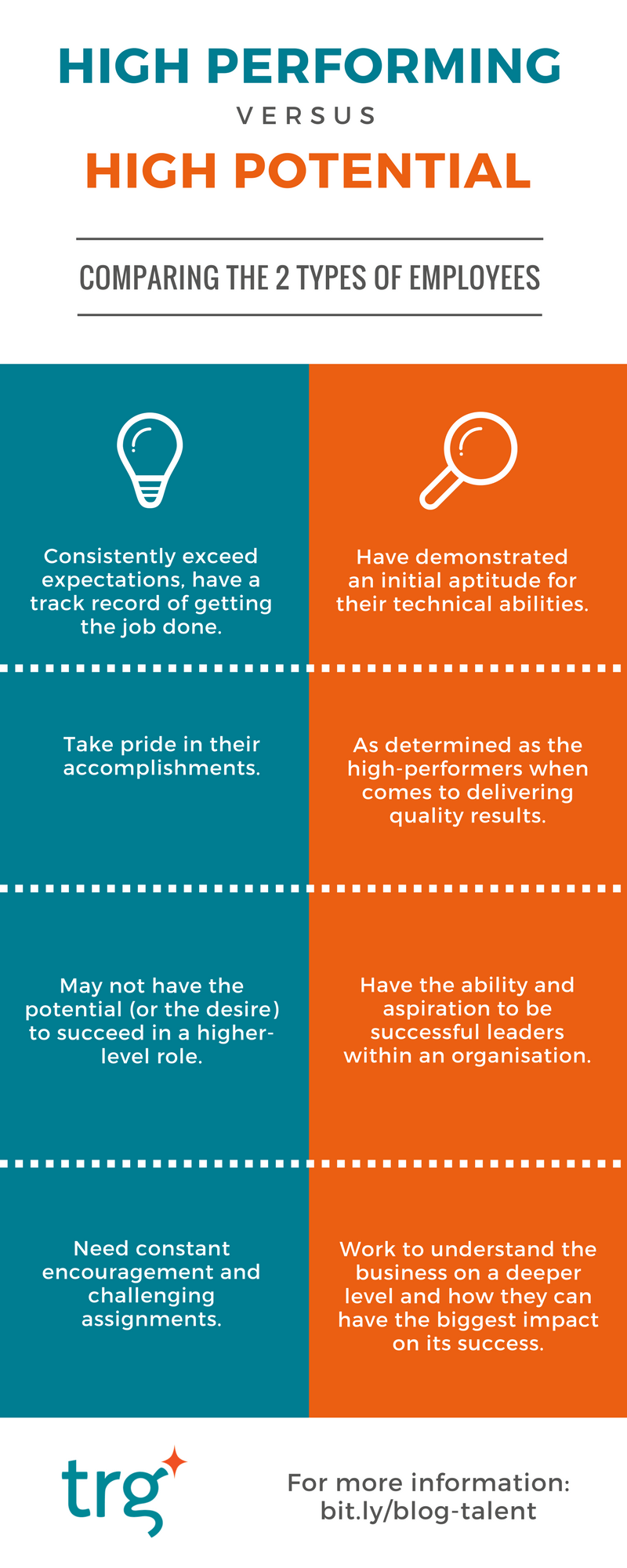 High performing vs. High potential employees
