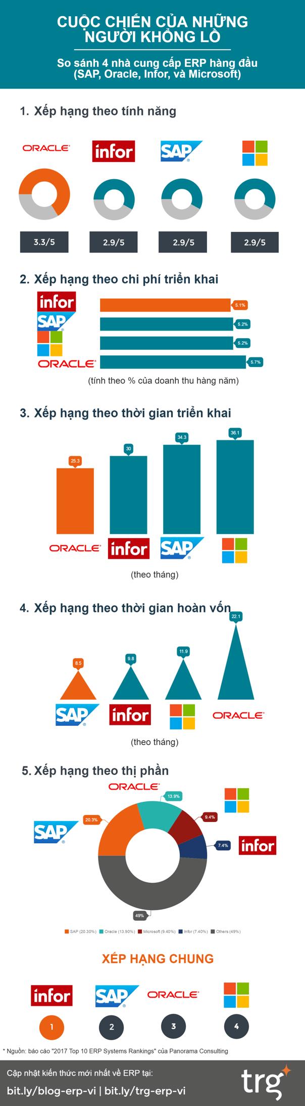 so sánh 4 nhà cung cấp phần mềm ERP: SAP, Oracle, Microsoft, Infor.