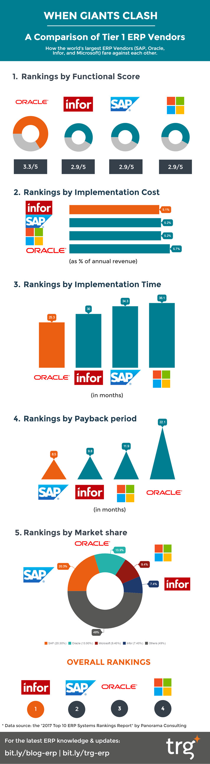 A comparison of tier 1 ERP vendors: SAP, Oracle, Infor and Microsoft Dynamics