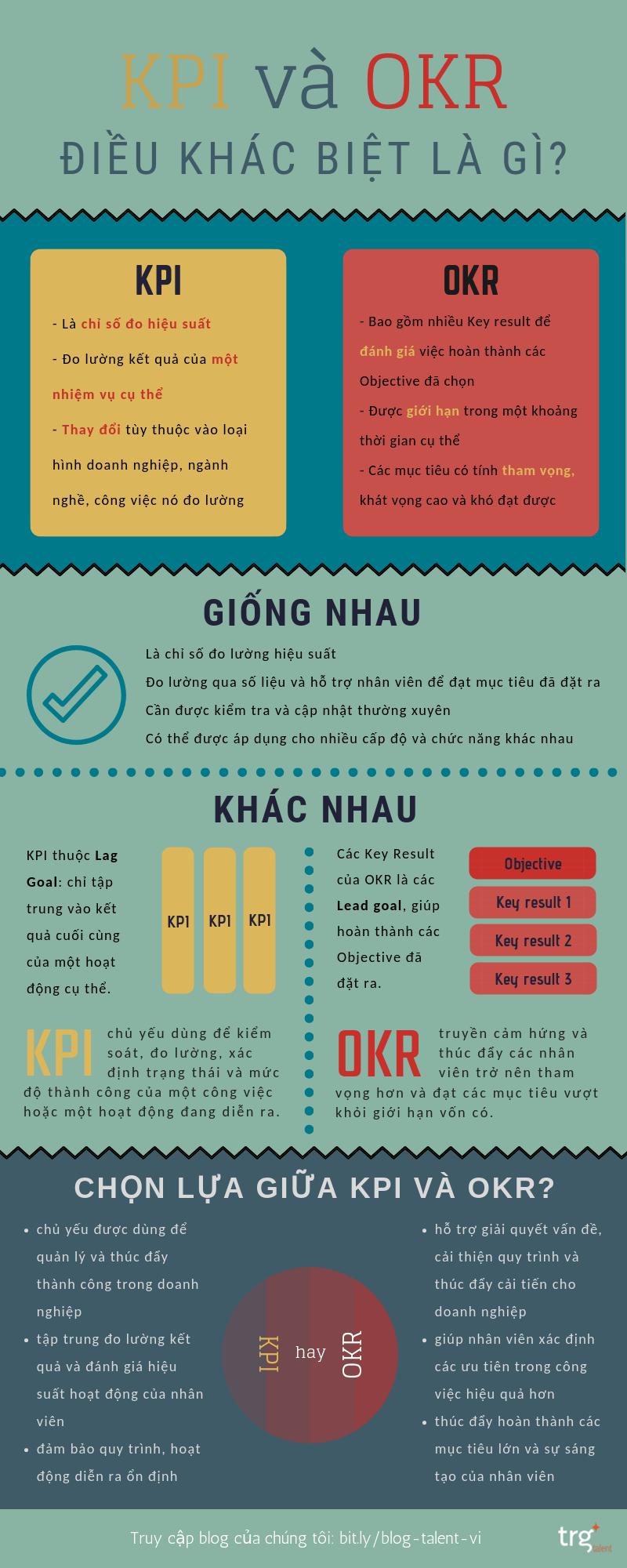 VN - KPIs vs OKRs
