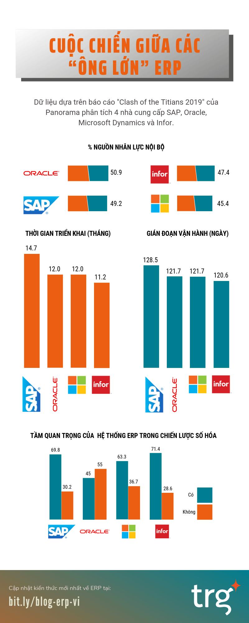 So sánh các giải pháp ERP của SAP, Oracle, Miscrosoft Dynamics và Infor