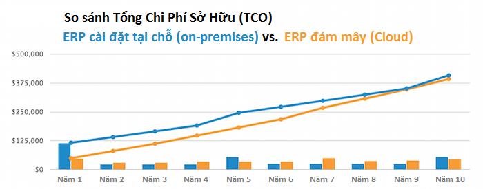Lợi ích kinh tế của ERP Đám Mây (Cloud ERP)