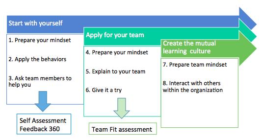 """""""Mutual Learning"""" - Giải pháp xây dựng đội ngũ xuất sắc"""