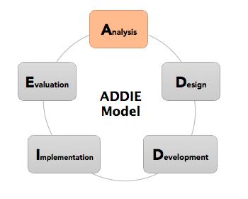 Mô hình ADDIE trong phát triển và đào tạo nhân viên