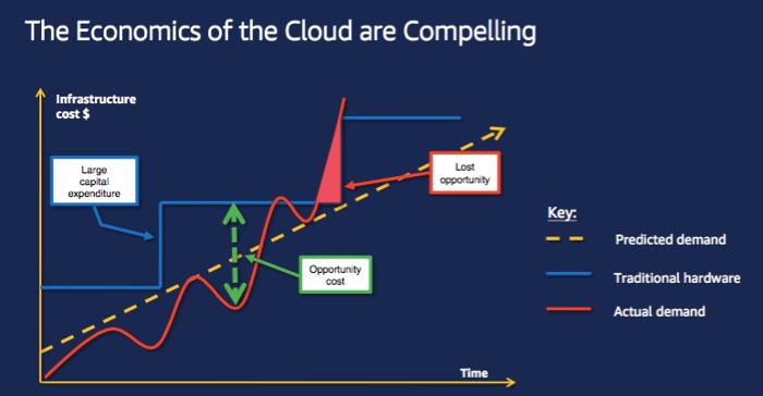 TRG Talk - Cloud - The Economics of Cloud Computing