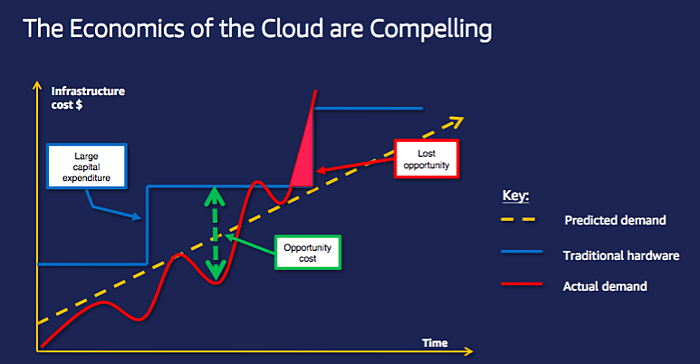 TRG Talk - Cloud - The Economics of Cloud Computing