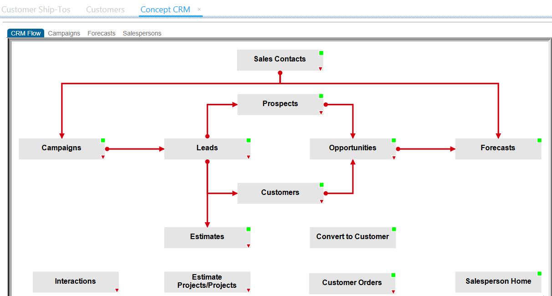 Quy trình Quản lý khách hàng