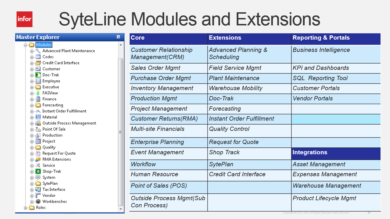 Infor CloudSuite Industrial (Syteline) ERP system's Modules and Integrations