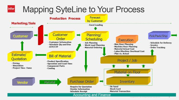 Quy trình kinh doanh trong triển khai ERP