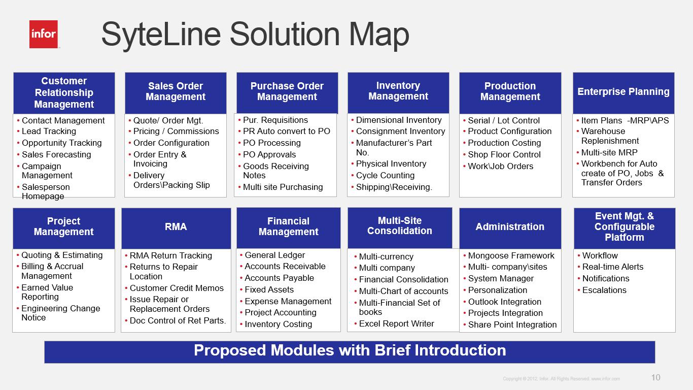 Các phân hệ và tiểu phân hệ giải pháp Infor ERP