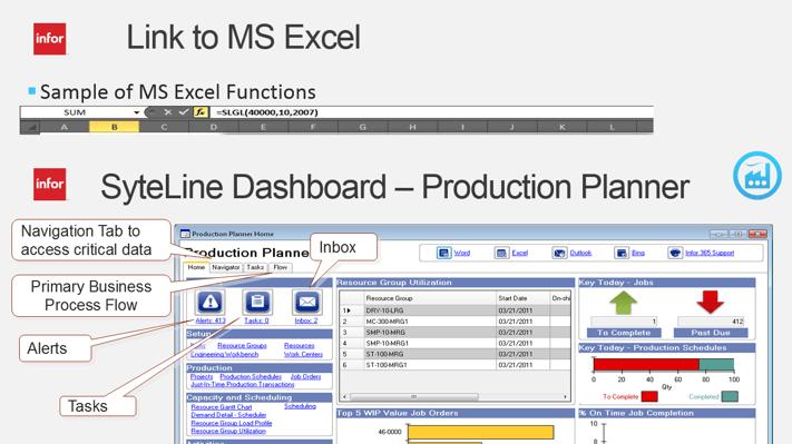 Bảng thông tin dashboard ERP