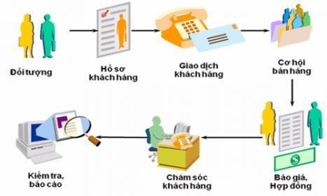 Quản lý khách hàng