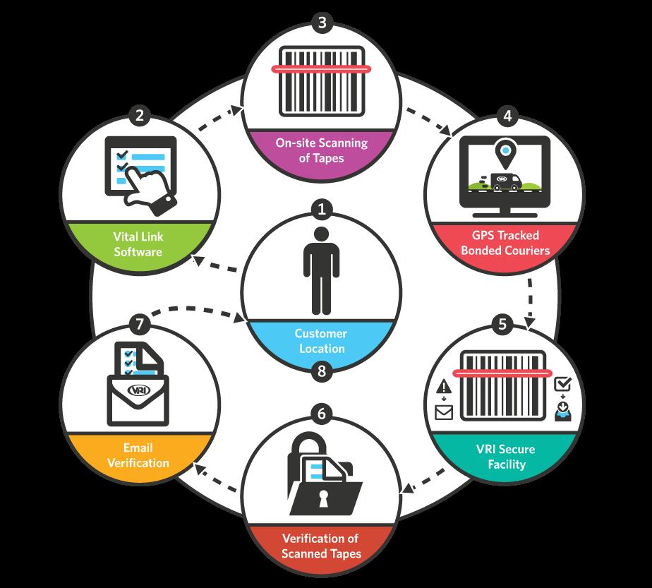 VRI-Inventory-Control-Diagram