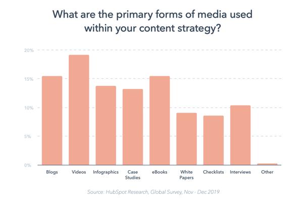International school marketing trends - Content marketing