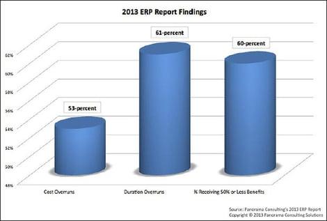 Chi phí triển khai ERP