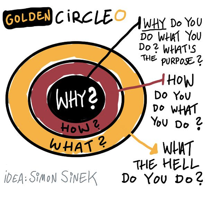 the golden circle of self-motivation