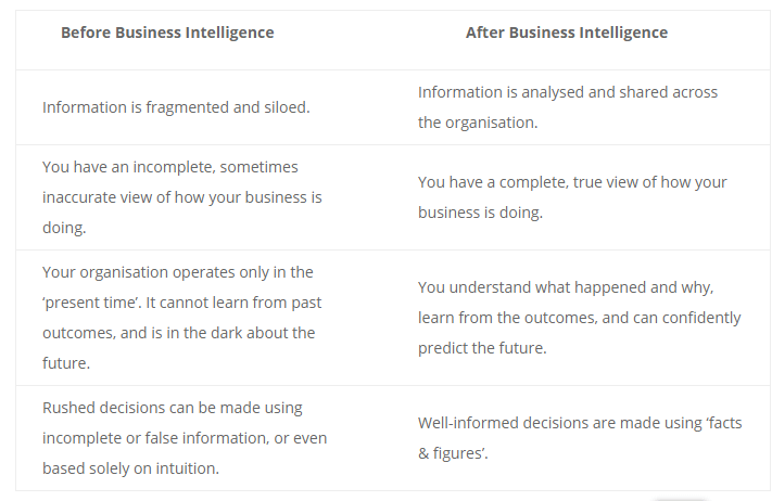 Revisiting the Origins and Definition of Business Intelligence