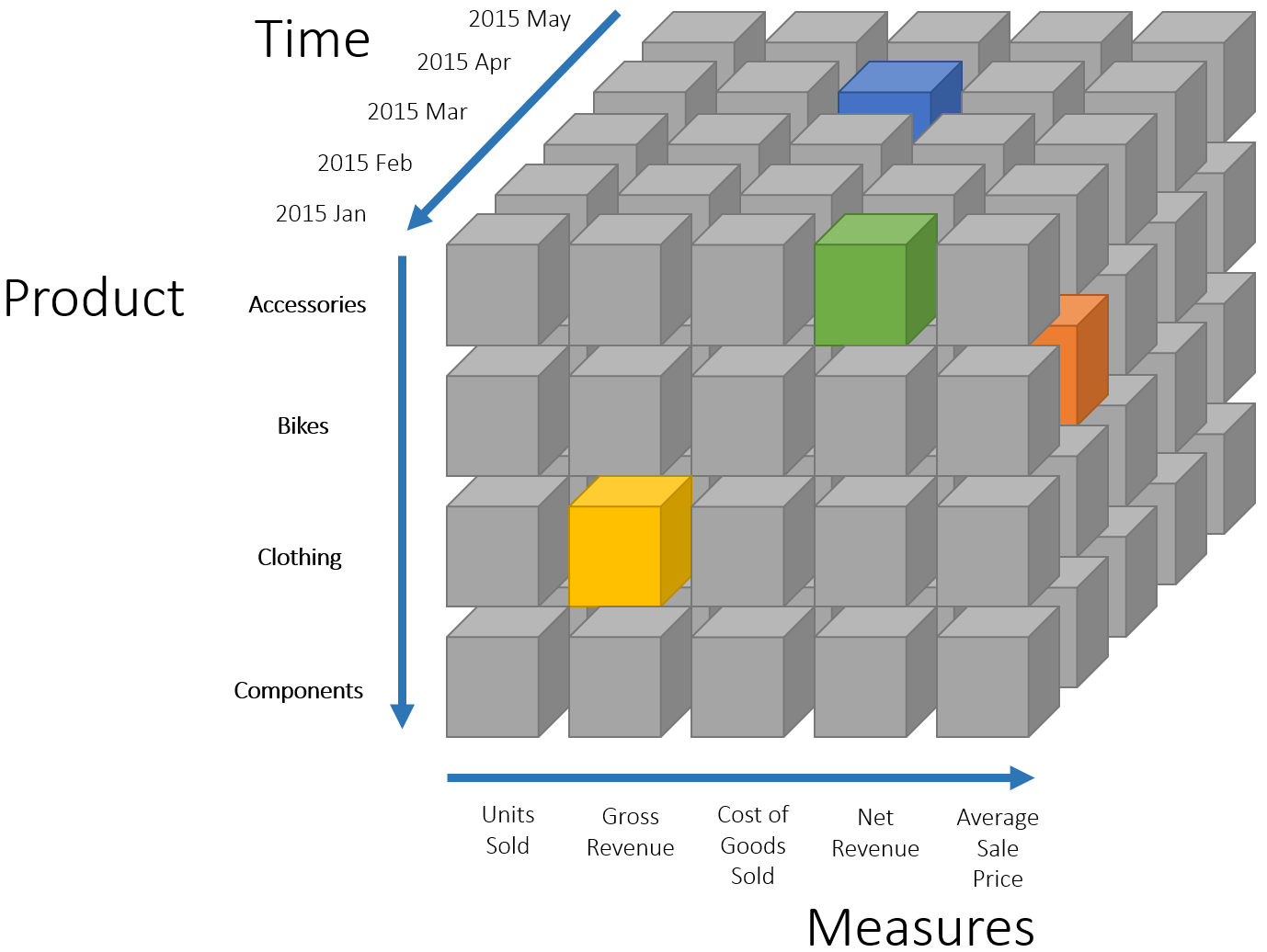 Data Cube (khối dữ liệu)