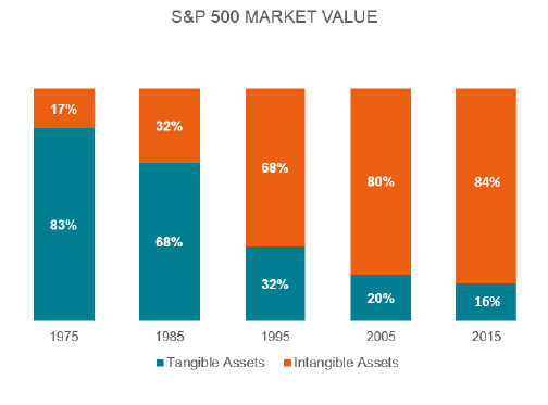 Chart_Intangible_Tangible_Assets_SP500.png