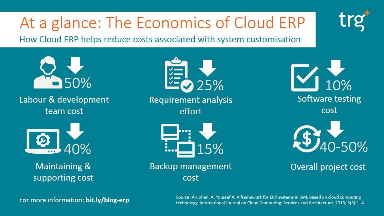 The economies of cloud