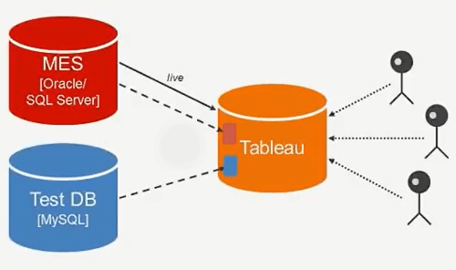Tableau Software-Data Analytics for Manufacturing: the Tesla's Case Study